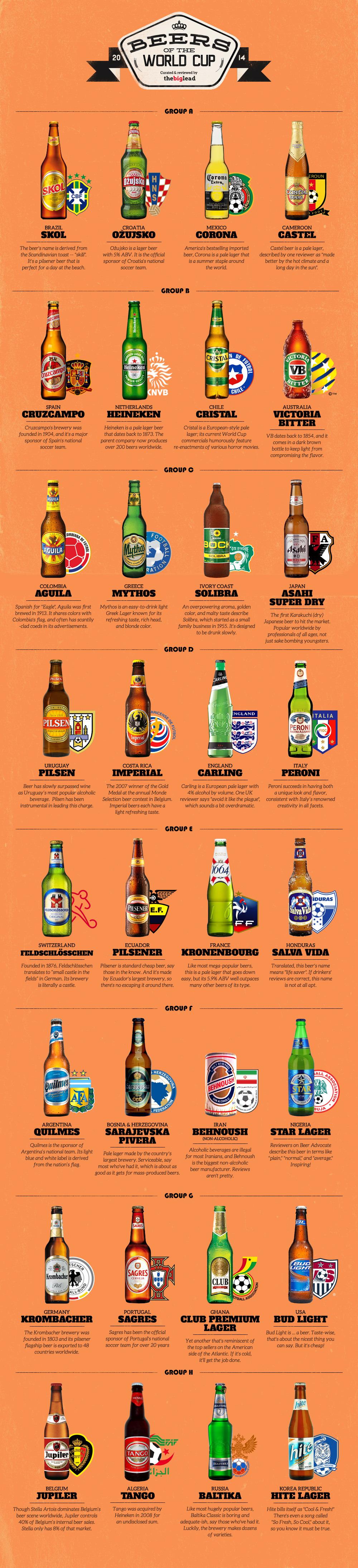grafico-cerveja=copadomundo