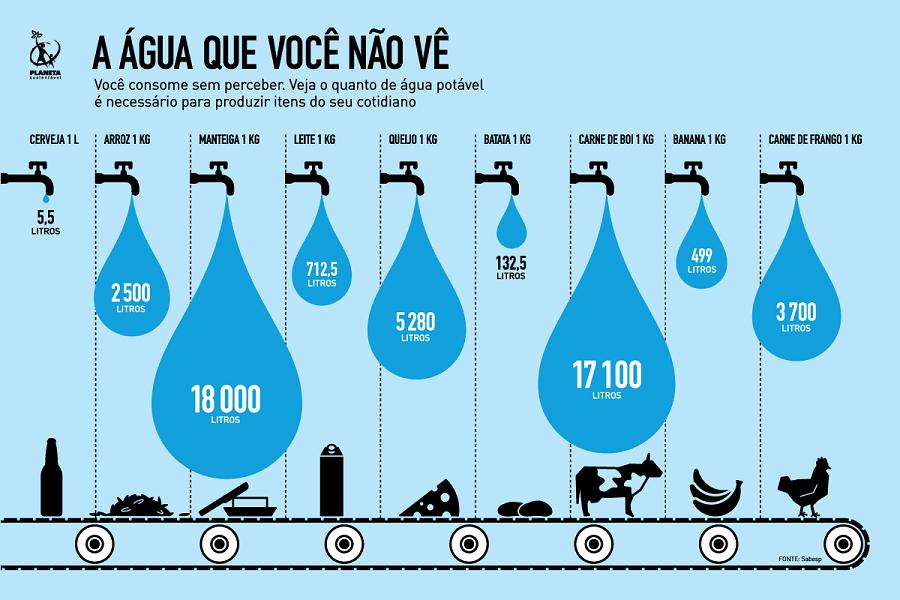 o Bebida Liberada é altamente engajado em preservar o meio ambiente, encontramos esse gráfico que mostra o quanto de água é utilizado para produzir os mais variados itens do seu cotidiano